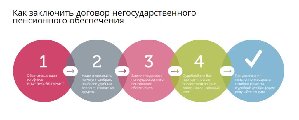 Заключение договора с НПФ Лукойл Гарант