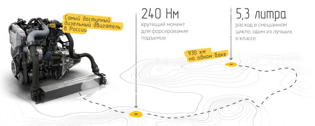 Дизельный двигатель Рено Дастер 2019 Адвентуре