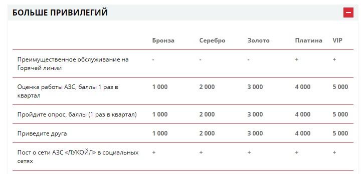 Дополнительные баллы Лукойл с 01.10.2019 - как начисляются