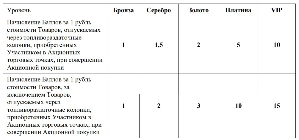 Как получить двойные баллы Лукойл в программе лояльности 2021-2022